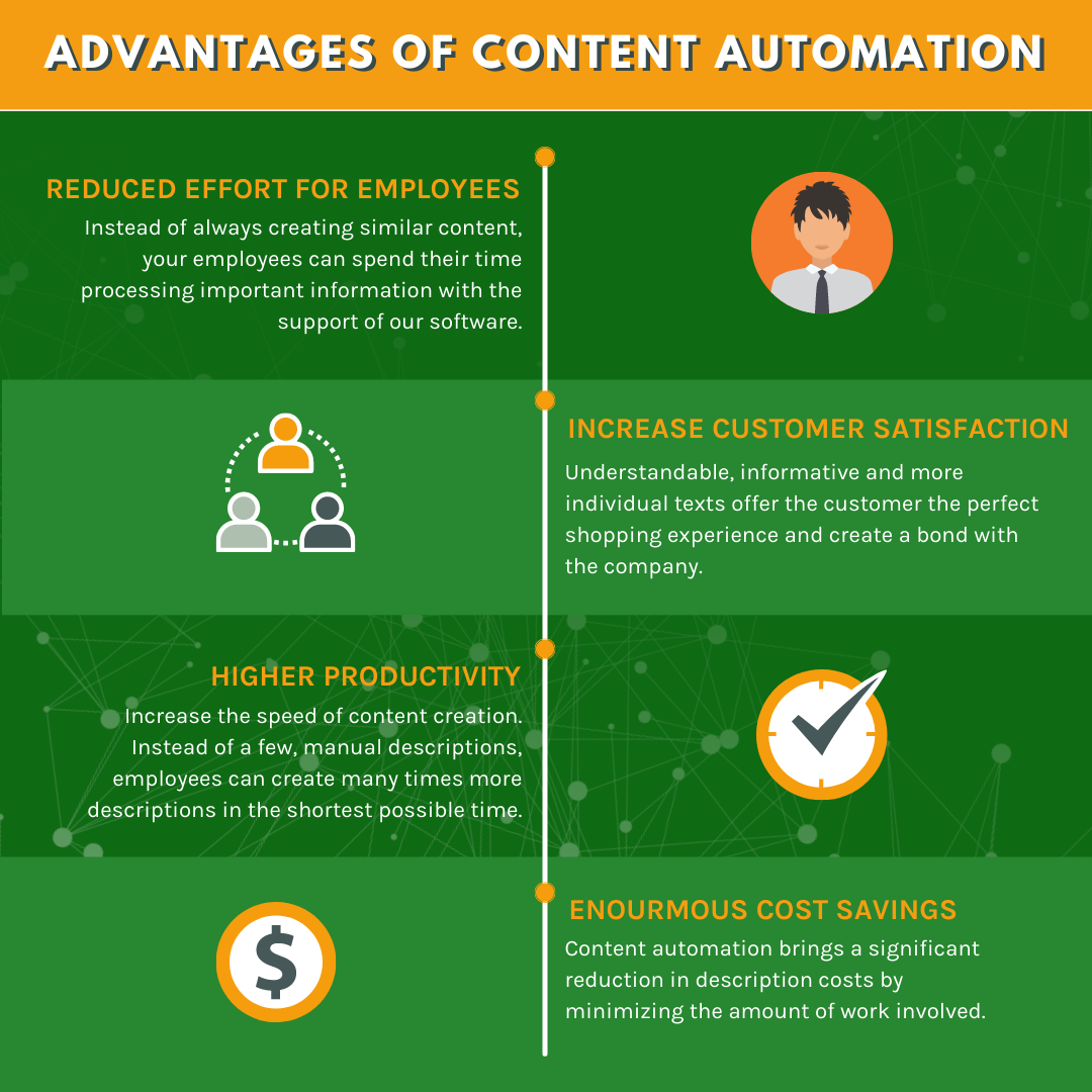 Advantages of automated content writing