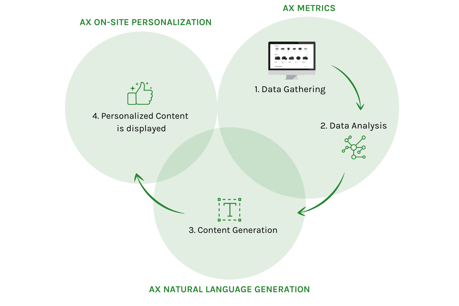 Infographic: 4 Steps how personalized commerce works