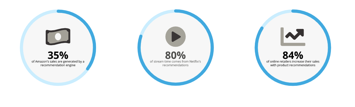 success of personalized recommendations