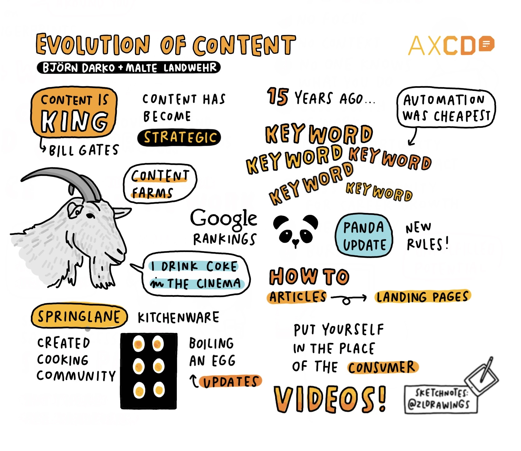 Sketchnote of AXCD Talk: evolution of content