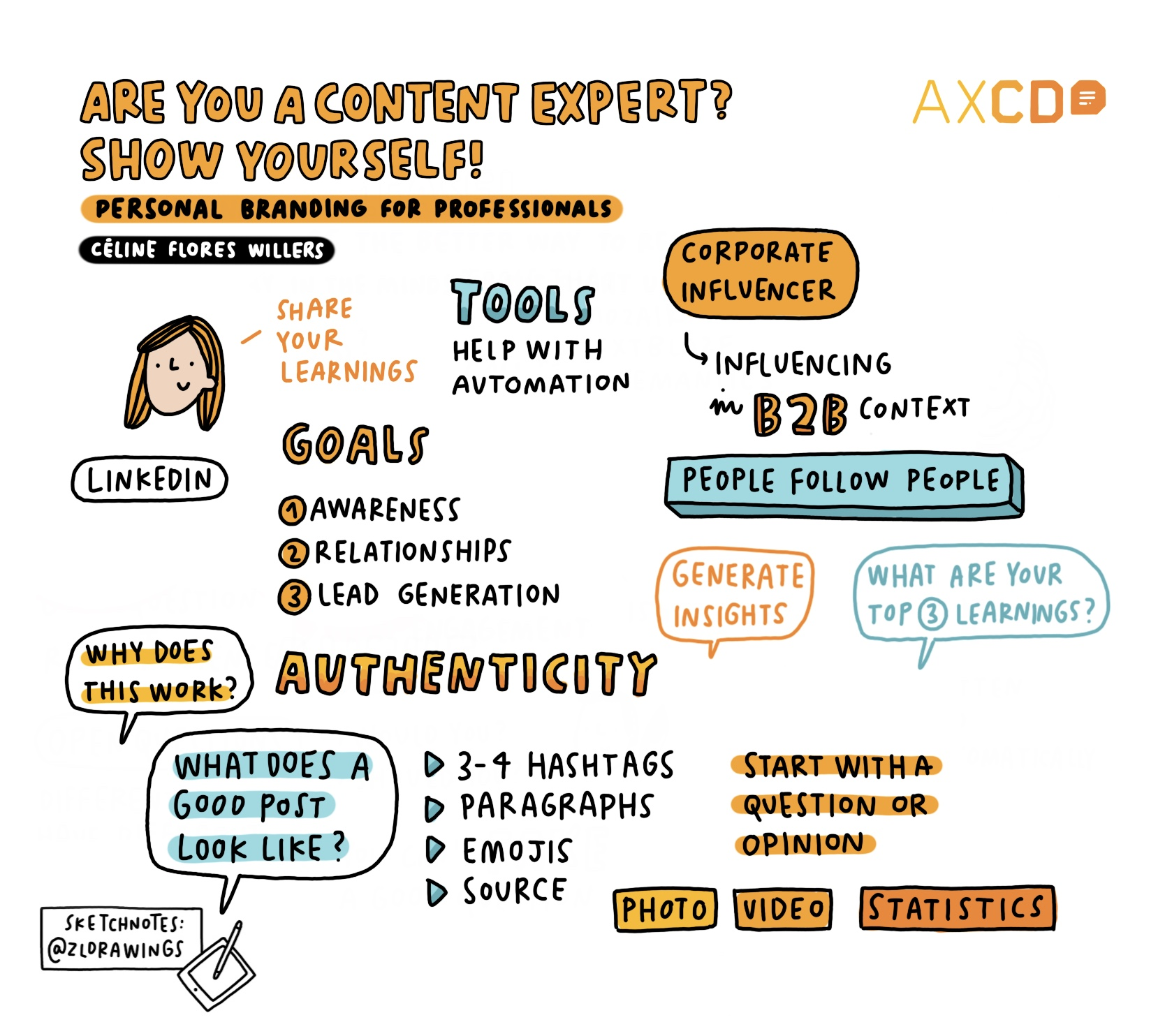 Sketchnote: are you a content expert - AXCD talk about personal branding for experts