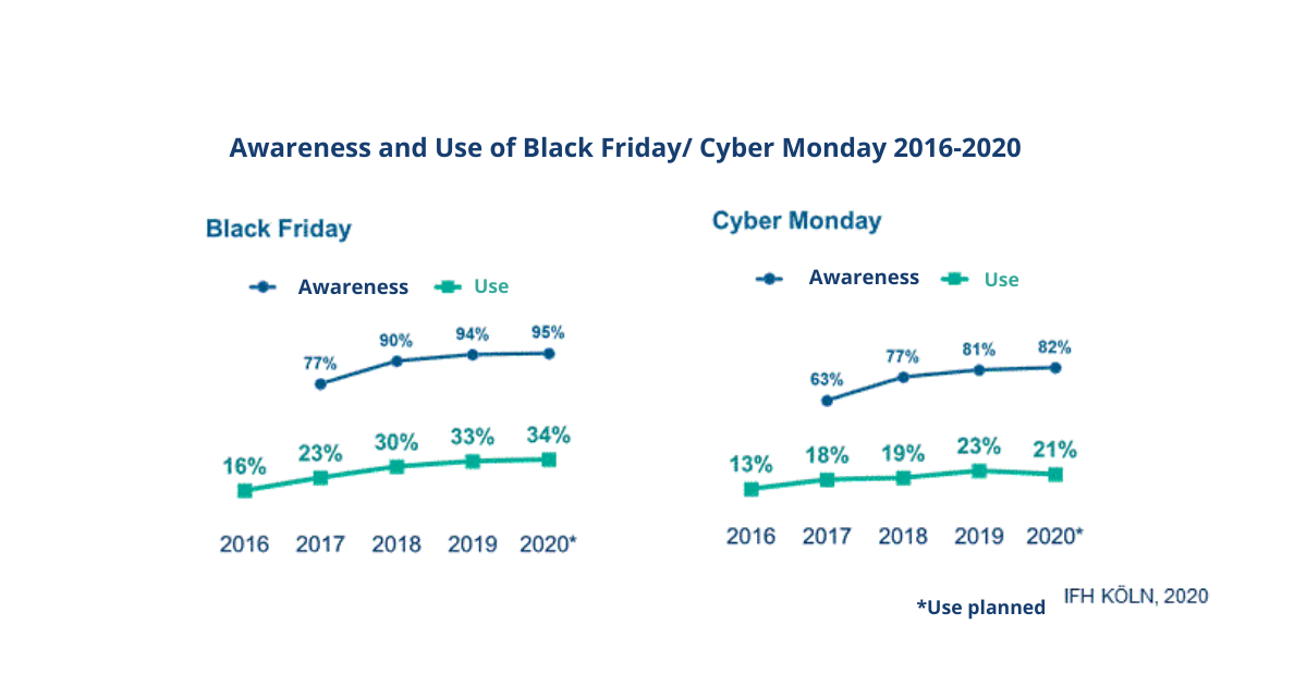 Awareness and Use of Black Friday/Cyber Monday