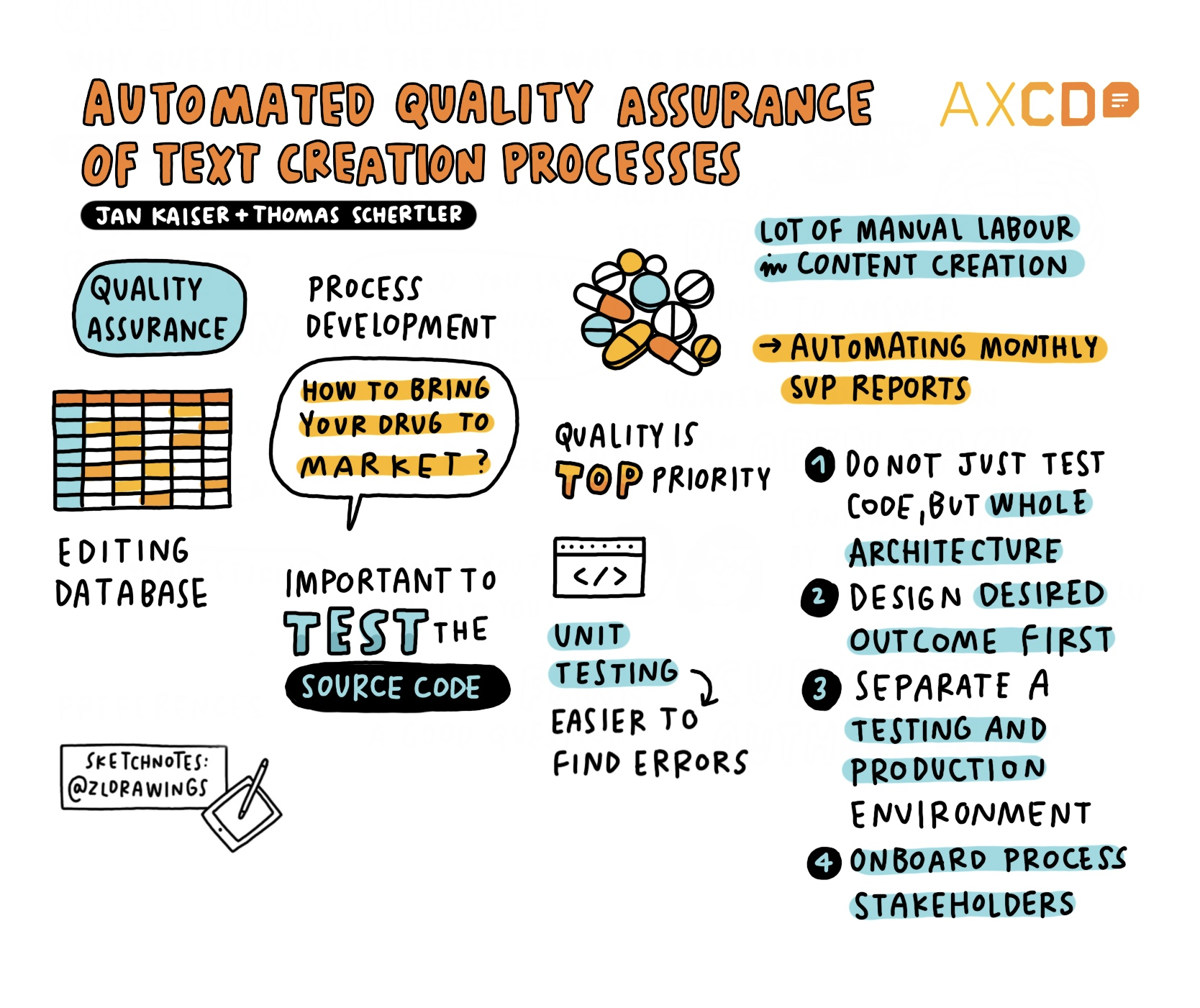 Sketchnote of AXCD Talk: automated quality assurance of text creation processes