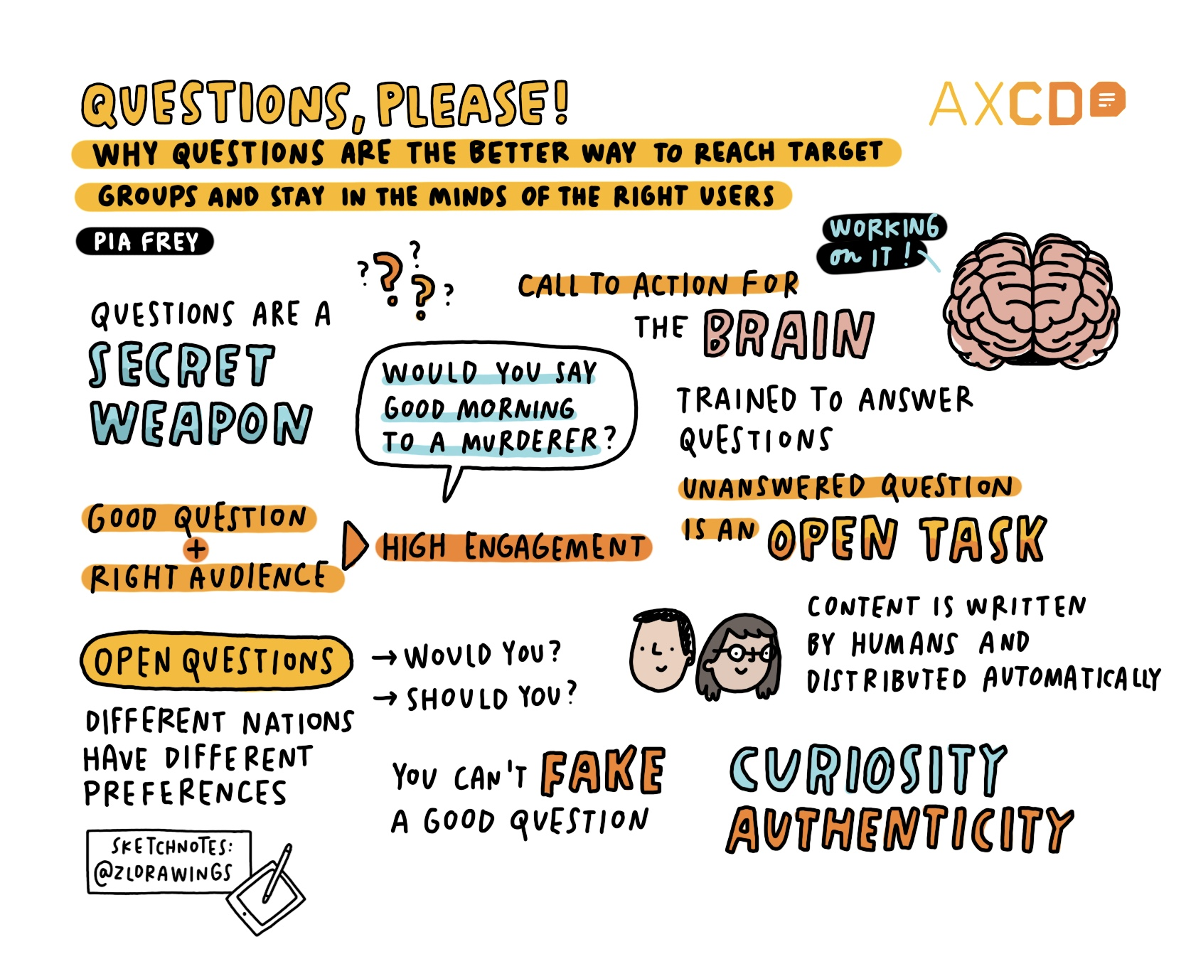 Sketchnote AXCD Talk: Questions are better way to reach target groups and stay in minds of right users