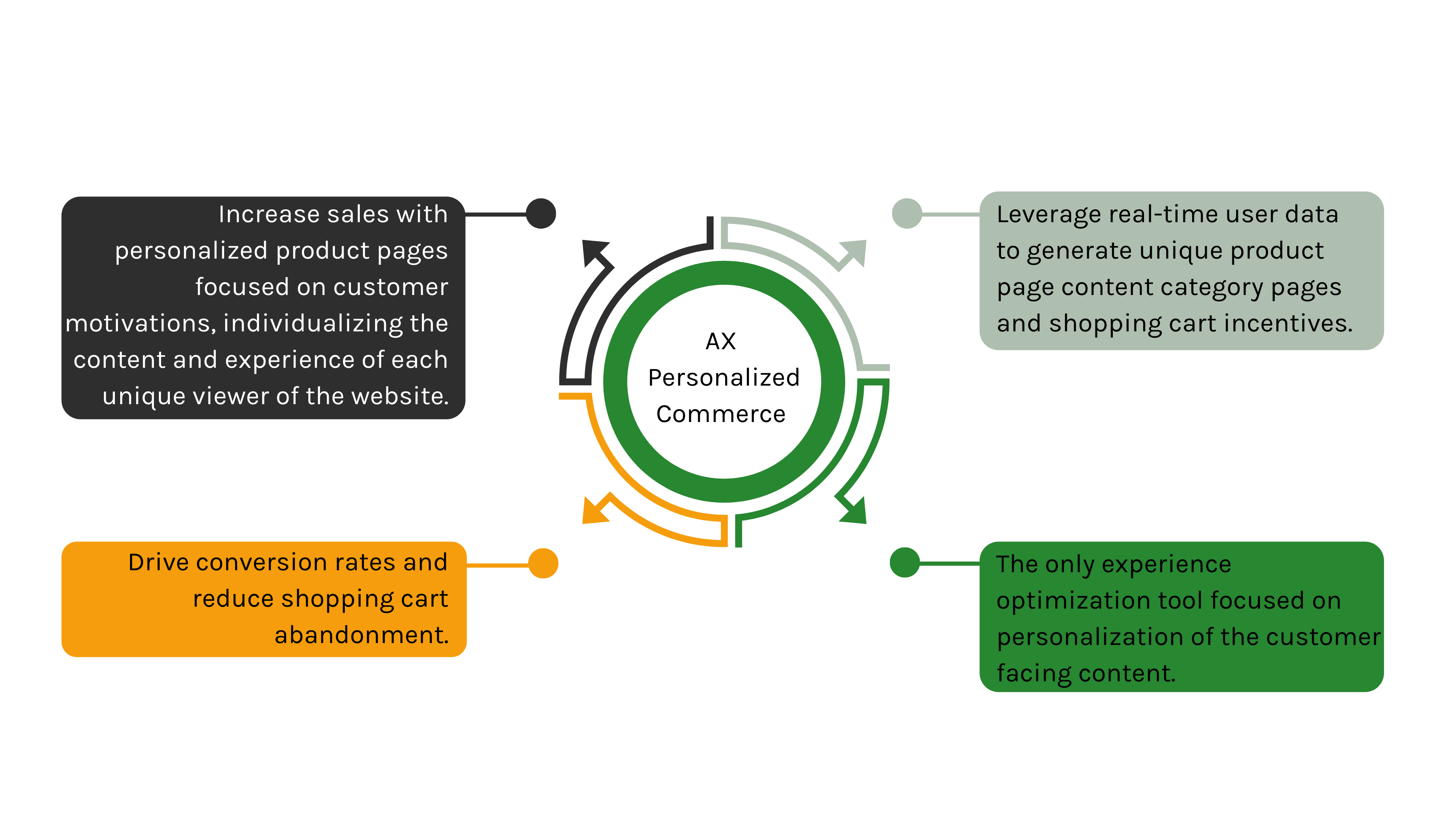 Product Pages the key to E-Commerce Personalization