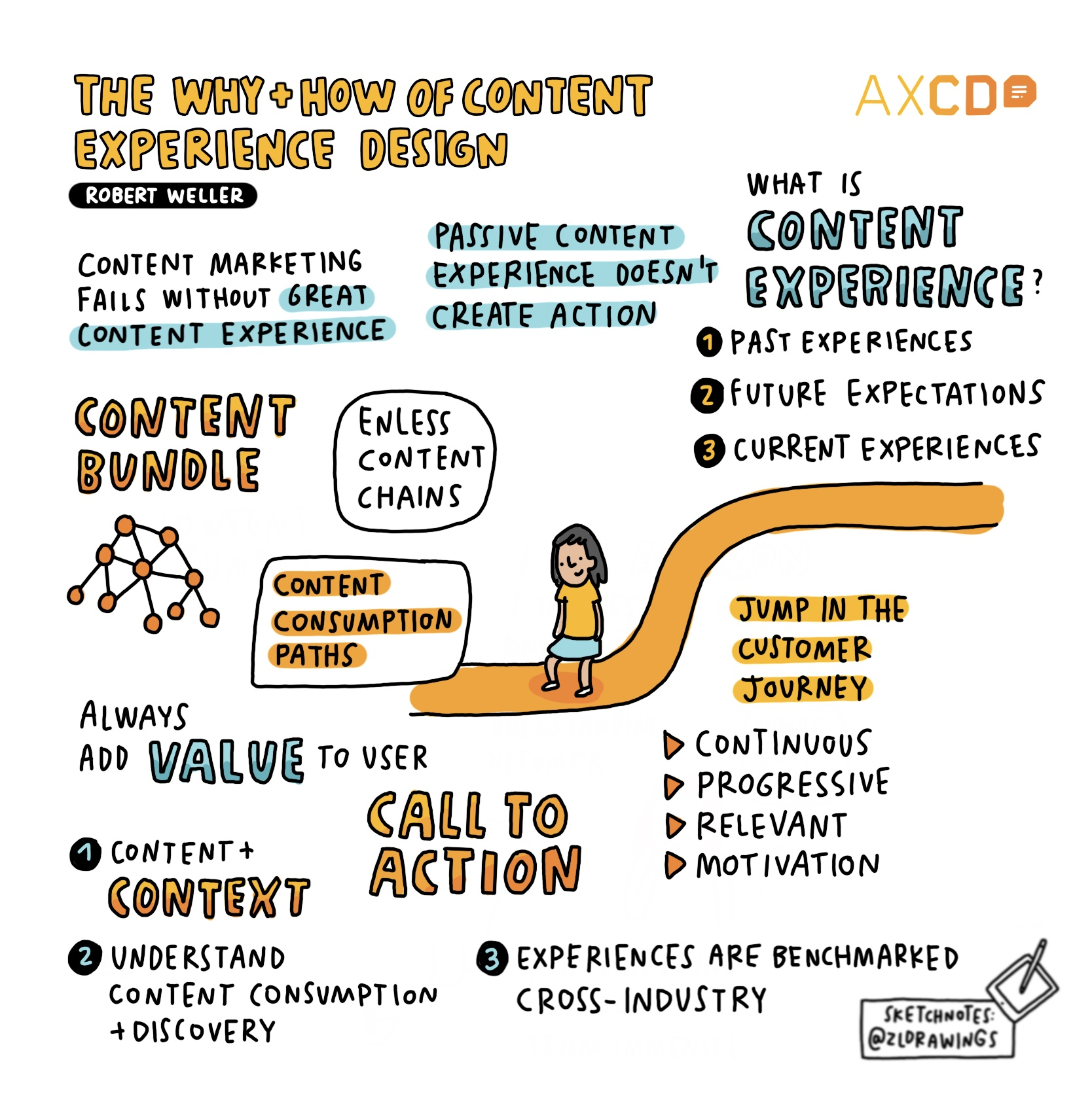 Sketchnote of AXCD Talk: the why and how of content experience design