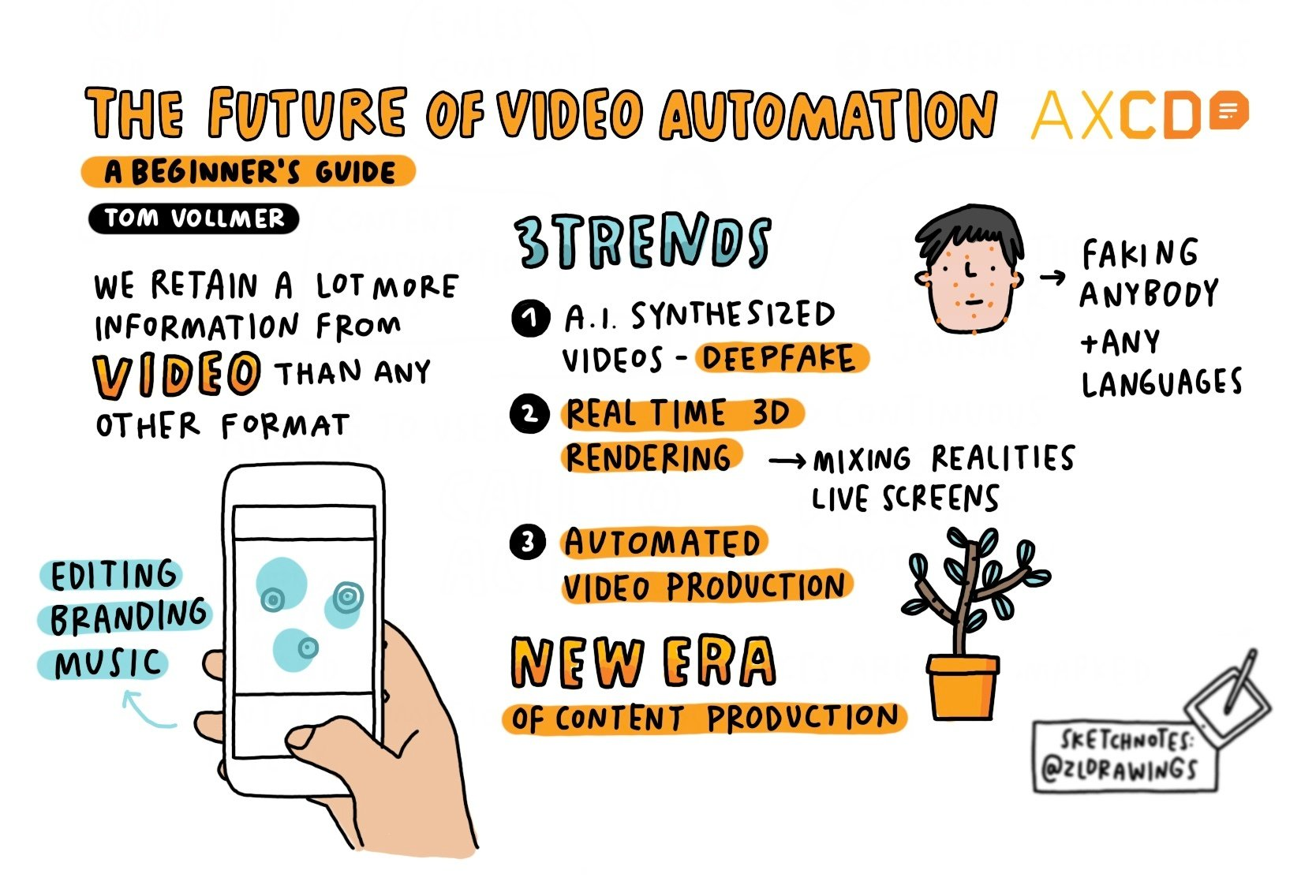 Sketchnote: Beginners Guide of Tom Vollmer's AXCD Talk - the future of automation