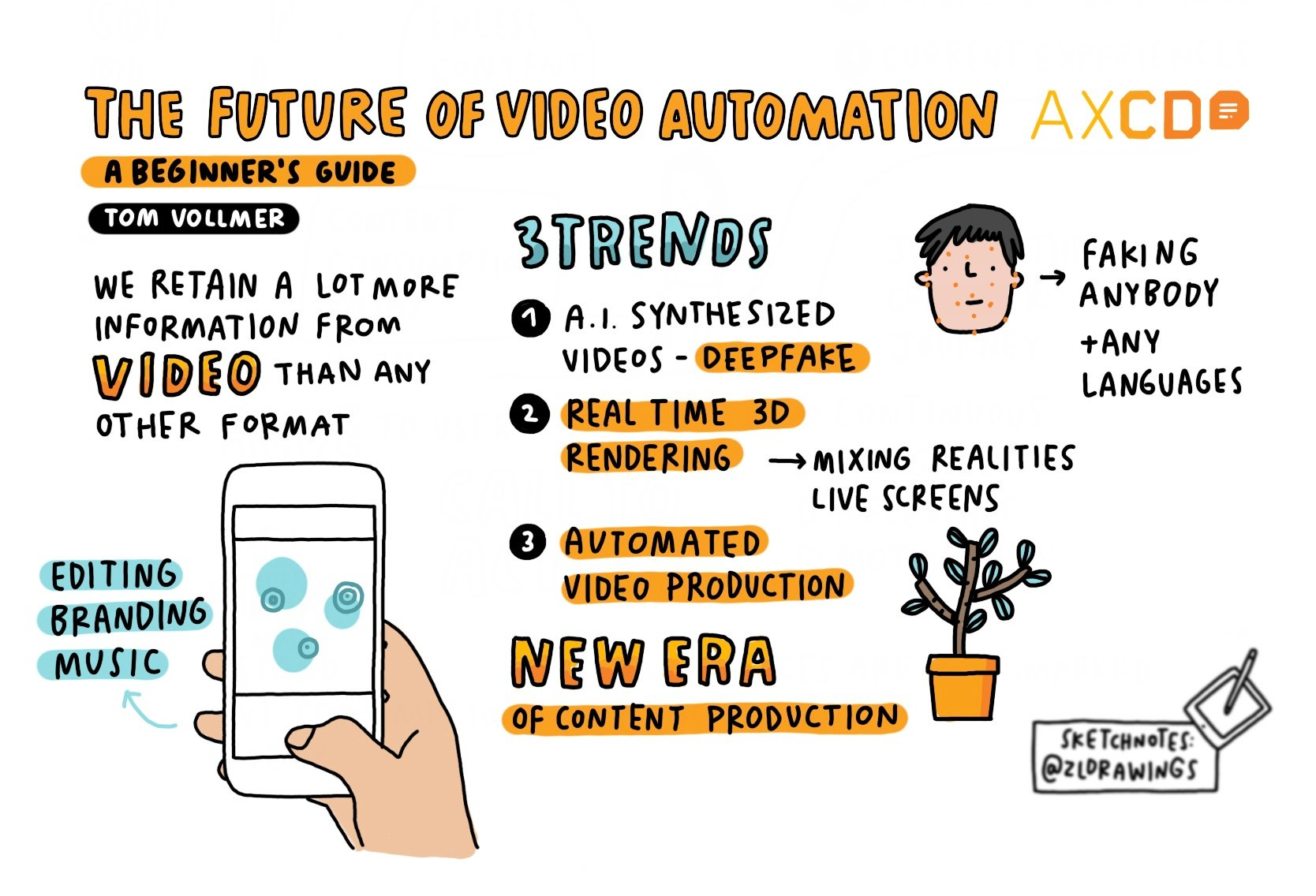 Sketchnote of AXCD Talk: the future of video automation - a beginners guide