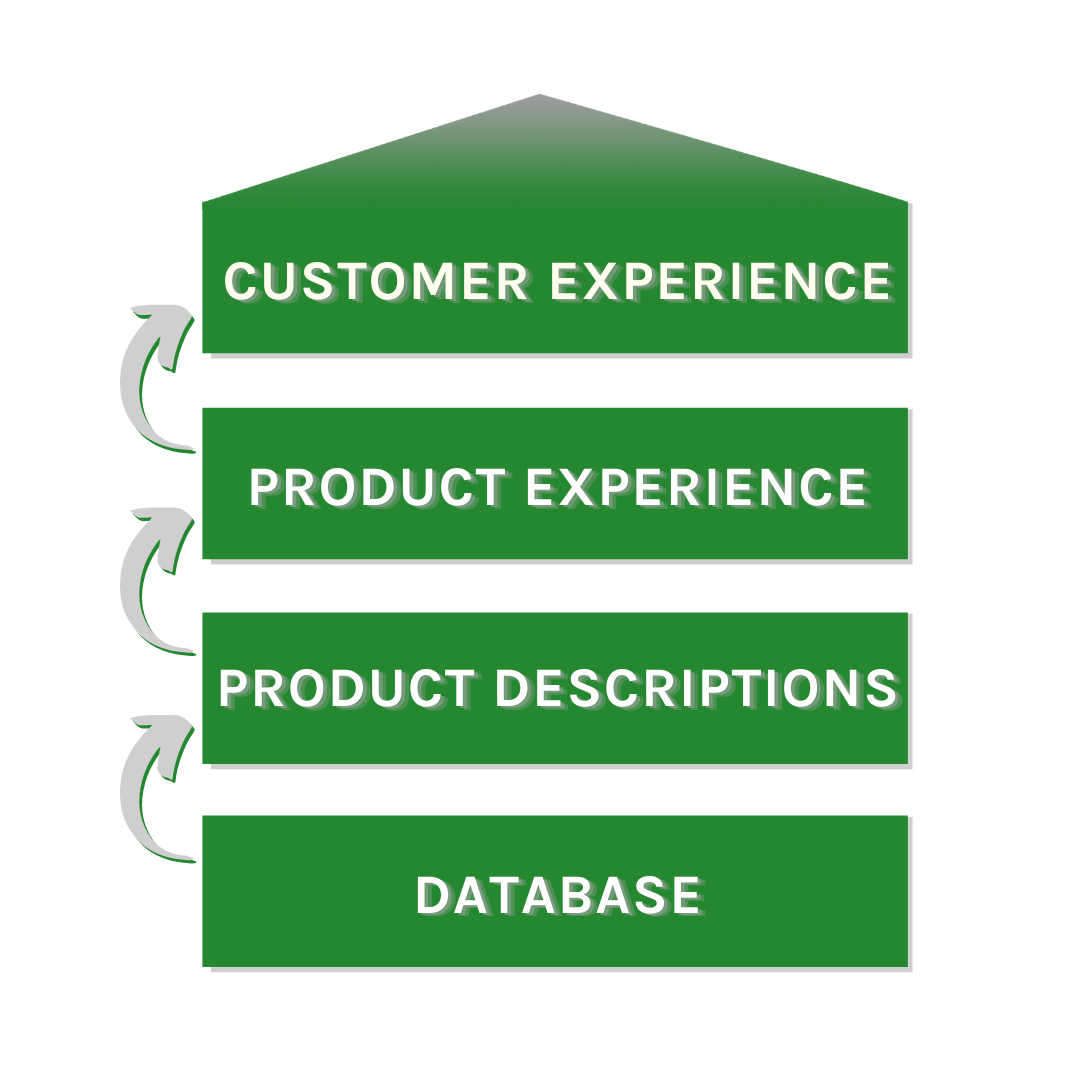 Cornerstones of the Customer Experience